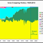 Evolución de los Cultivos en Iowa (E.E.U.U.) 1929-2013